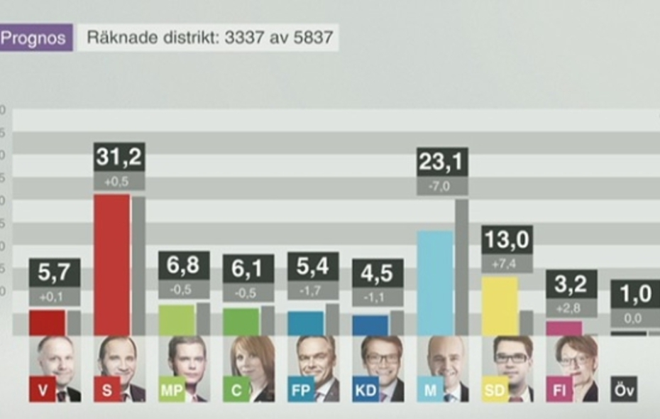 Big big 3273328 wybory w szwecji sweden election sverige nportal.no