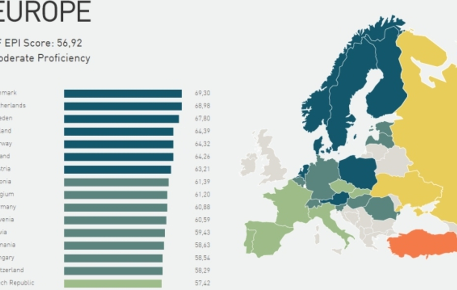 Big big ef english proficiency index nportal.no
